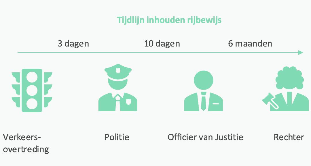 Tijdlijn invordering rijbewijs verkeersovertreding politie rechter officier van justitie